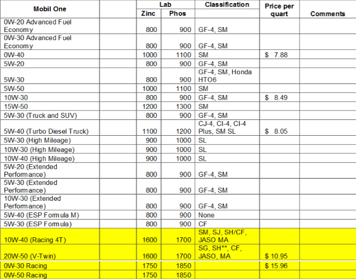 A Table Indicating Oil Weights And Zddp Content Is Supplied Below Suitable Oils Are Highlighted In Yellow