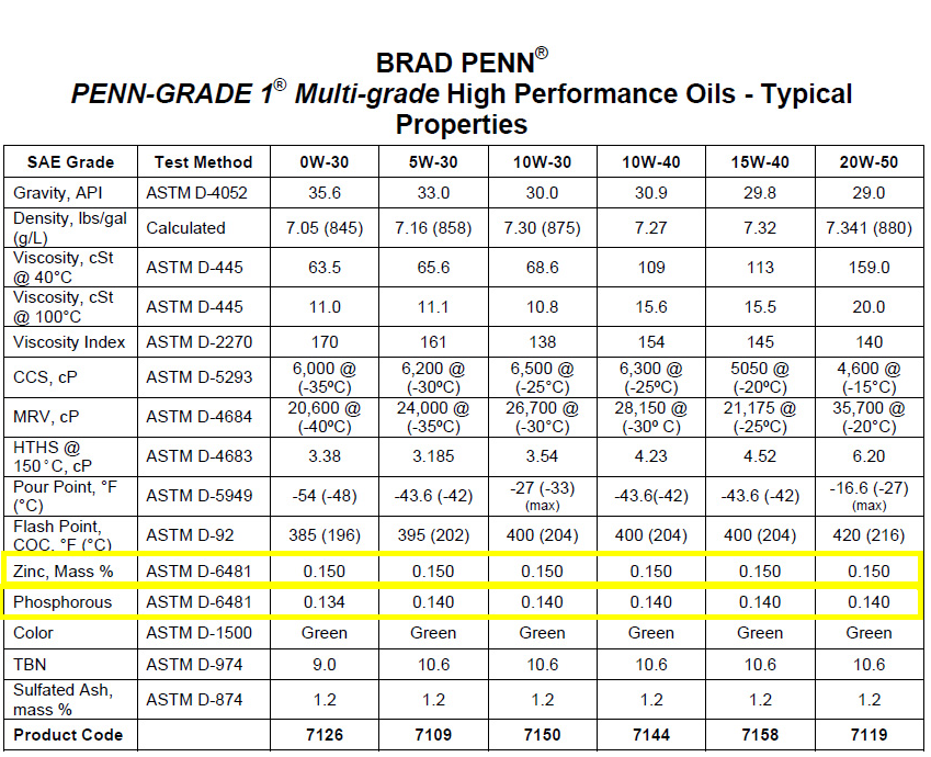 A Chart Of Brad Penn 1 High Performance Oil With Zinc Level 15 Across The Board